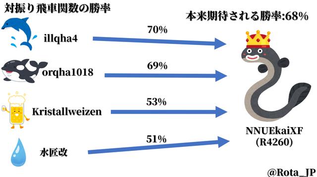 対振り飛車関数勝率の図.png