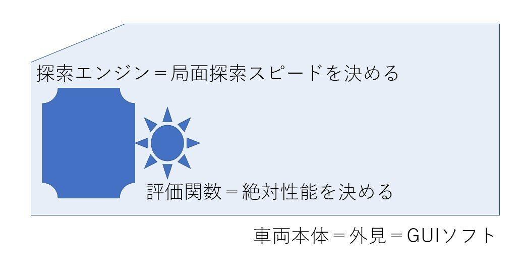 将棋 実況 チャンネル クロノ